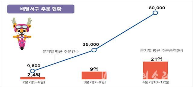 1배달서구, '전국 최초' 주문액 1백억 원 달성! .jpg